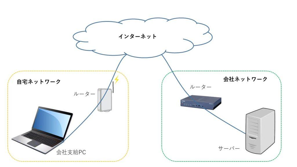 各ネットワークからインターネット接続