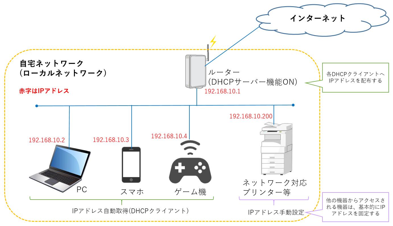 DHCPサーバー設定変更前