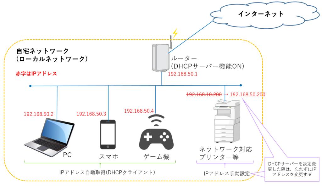 DHCPサーバー設定変更後
