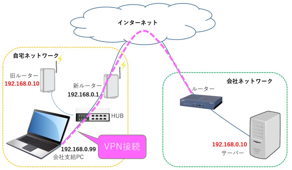 VPN接続先とIP重複