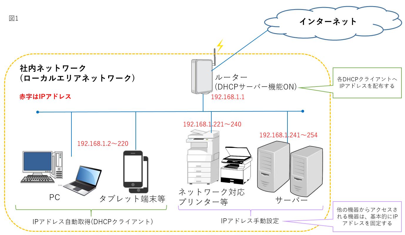 社内ネットワーク構成例1
