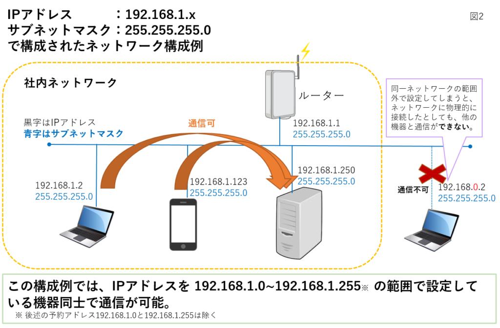 社内ネットワーク構成例2
