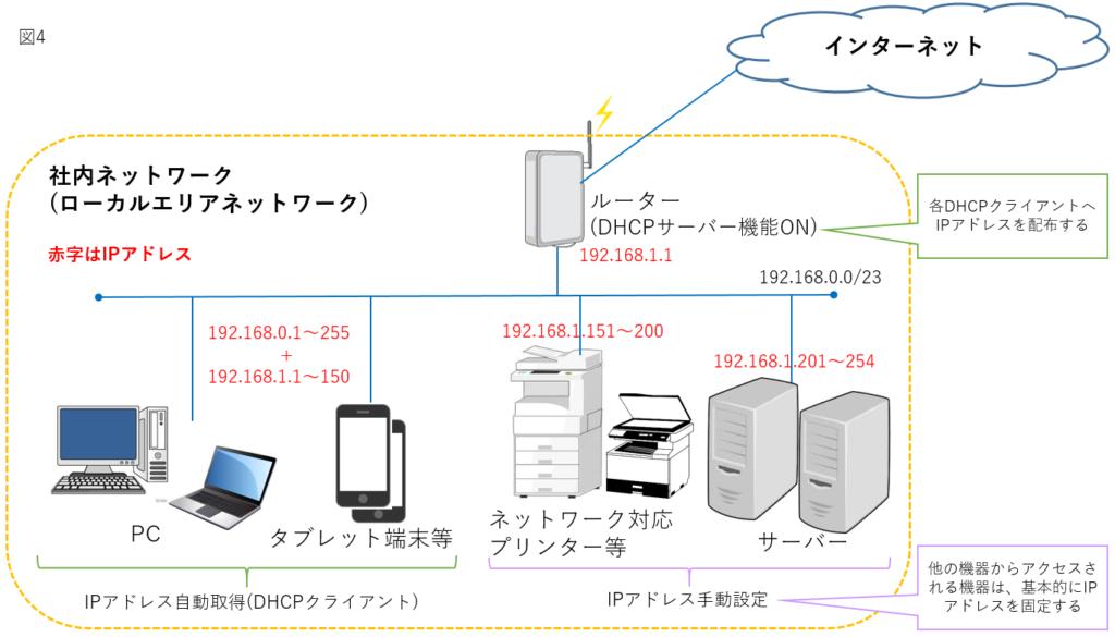 社内ネットワーク構成例4