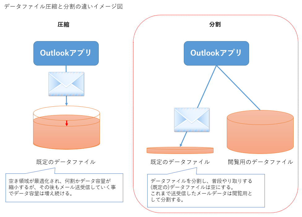 データファイル圧縮と分割の違い
